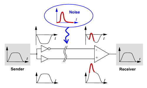 small resolution of differential signaling