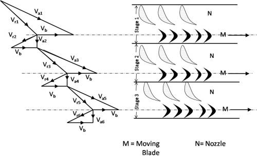 small resolution of file fig4 subik kumar velocity diagram of pressure compounded impulse turbine jpg