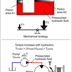 Hydraulic Ram Diagram Collaboration For College Management System Hydraulické Zařízení  Wikipedie