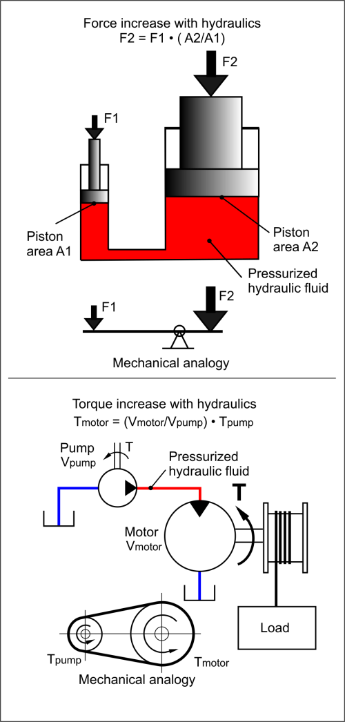 small resolution of 25 image from https upload wikimedia org wikipedia commons e e7 hydraulic force torque 275px png