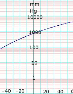 Vapor pressure of liquid edit also butane data page wikipedia rh enpedia