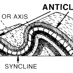 Diagram Of Fold Mountains Formation 2000 Jeep Grand Cherokee Infinity Radio Wiring Syncline - Wikipedia