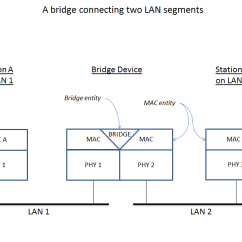 Wireless Network Topology Diagram Mtd Ignition Switch Wiring Bridging (networking) - Wikipedia