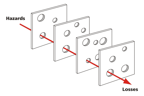 small resolution of swiss cheese model