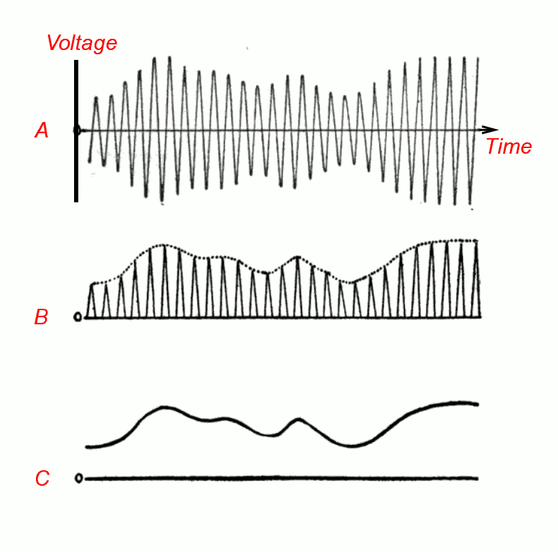 Does AM Radio quality differ upon the frequency? : askscience