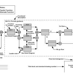 Functional Flow Block Diagram Visio Two Outlet Wiring - Wikiwand