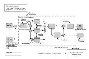 Section 15: Systems Engineering (page 2)  Wikibooks, open books for an open world