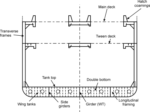 small resolution of file general cargo ship midship section english png