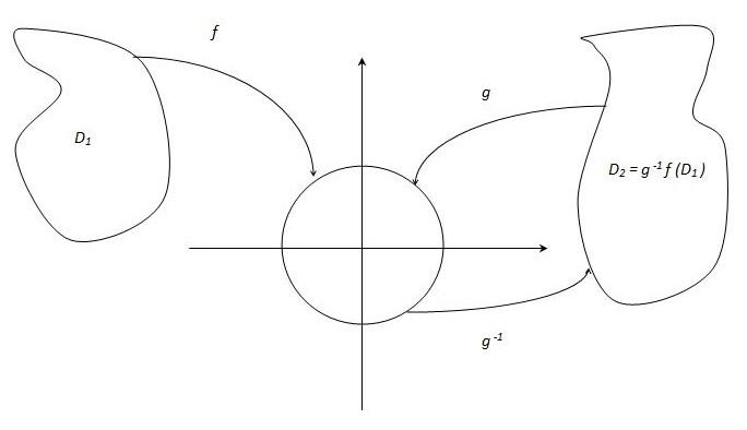 File:Illustration of Riemann Mapping Theorem.JPG