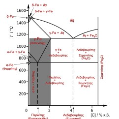 Iron Carbide Phase Diagram Explanation 6th Grade Animal Cell Labeled With Functions File Fe C Steel Greek Jpeg Wikimedia Commons