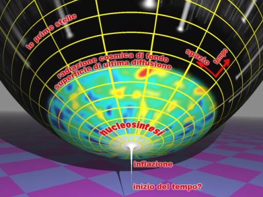 Inflazione Cosmologica