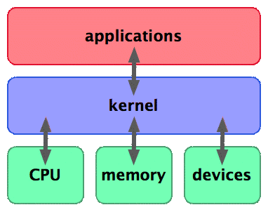 Relation Between Kernel,Hardware and OS