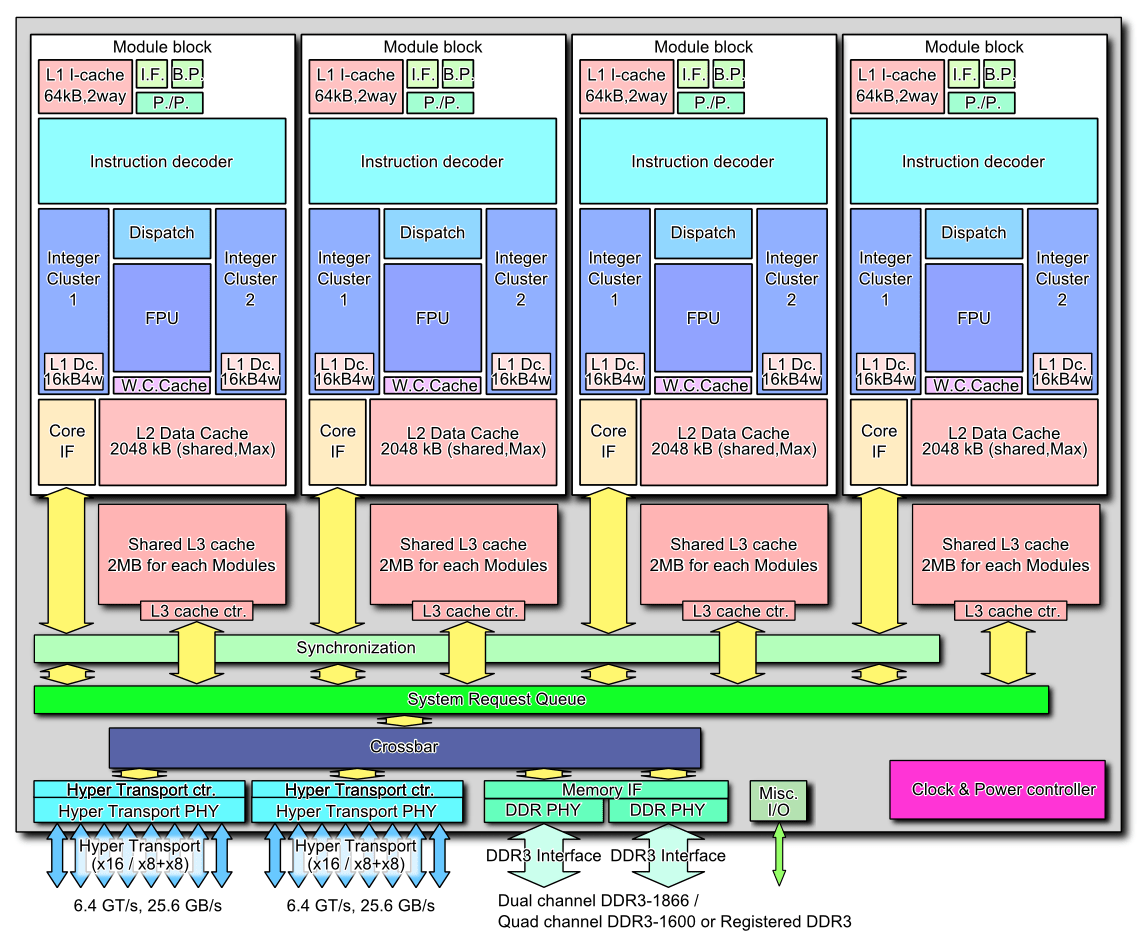 block diagram of cpu and explain dual battery wiring for rv best amd processor gaming cpus motherboards