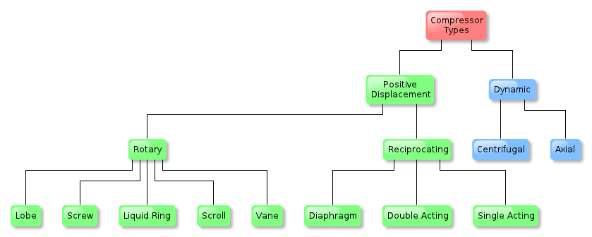 hermetic compressor wiring diagram one way dimmer switch wikipedia types of compressors edit