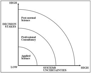 Postnormal science  Wikipedia