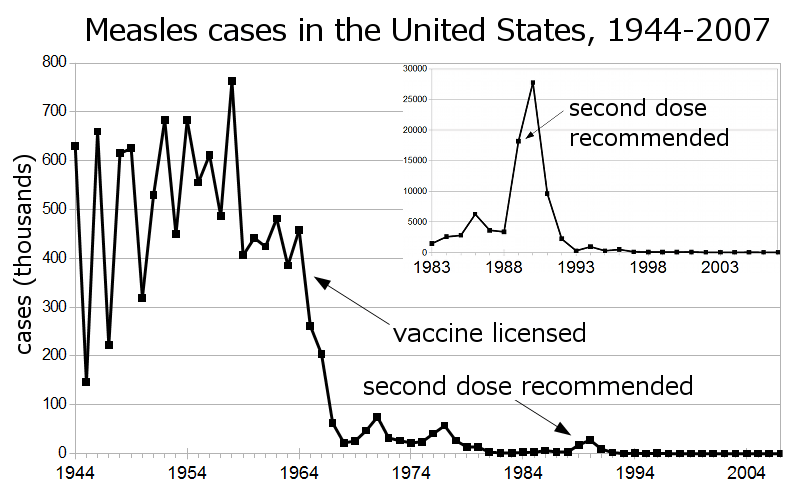 Measles cases reported in the United States, 1944-2007, represented as thousands of cases per year vs. year, with an inset 1983-2007 as cases vs. year. 1983 was chosen for the beginning of the inset graph as it represents the minimum reported cases until 1993, after the booster vaccine was added to the recommendations schedule. Data are from the US Centers for Disease Control.