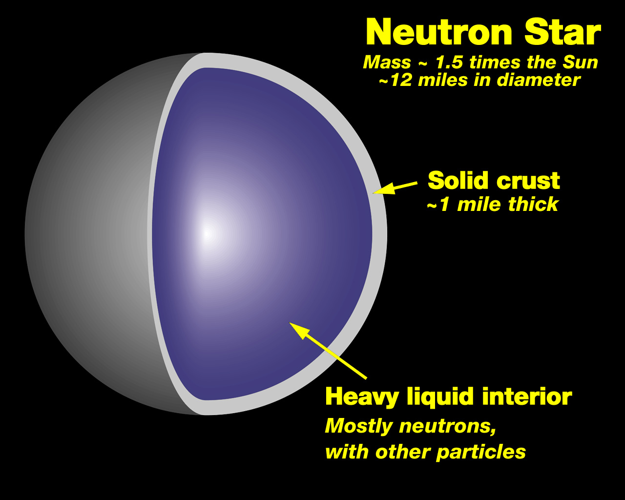 hight resolution of labeled diagram of the sun