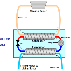 Trane Chiller Wiring Diagram 1999 Toyota 4runner File Water Cooled Png Wikimedia Commons