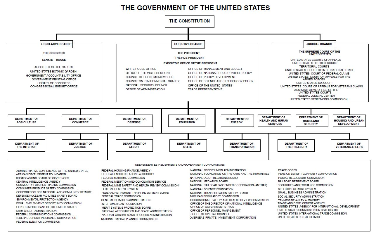 File Chart Of The Government Of The United States