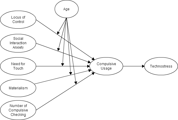 Methods in Human Computer Interaction/Quantitative