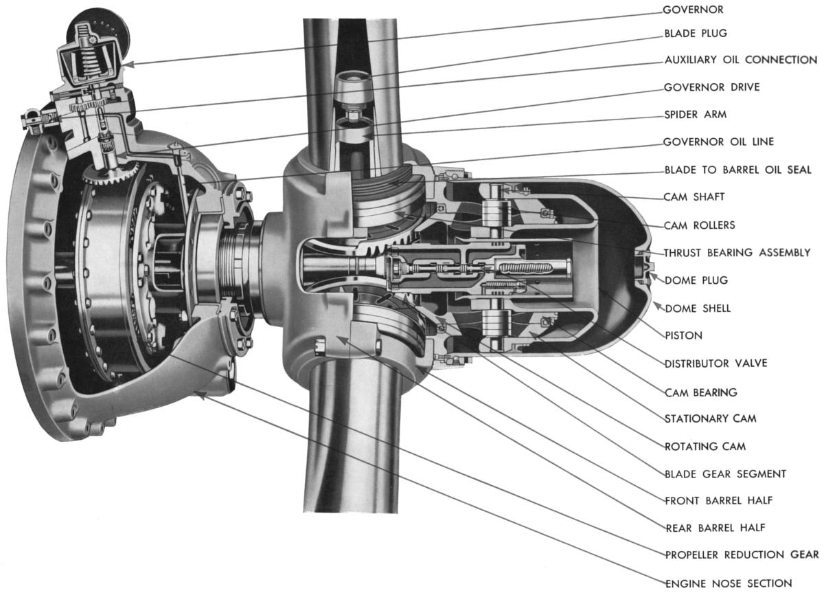 Helicopter Rotor Hub Design