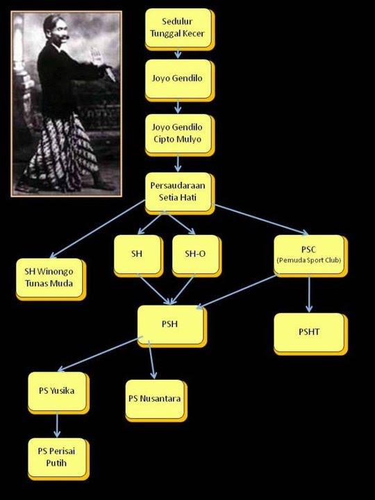 Sejarah Setia Hati : sejarah, setia, File:Sejarah, PSHT.jpg, Wikimedia, Commons