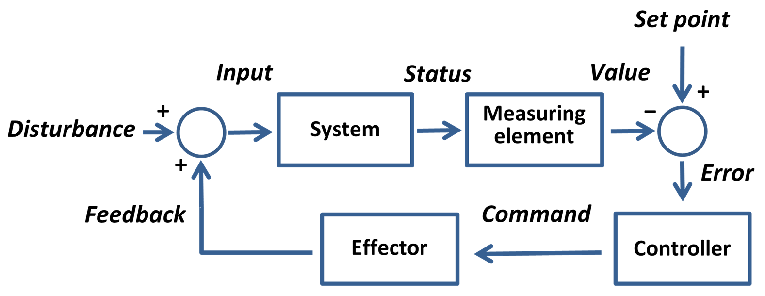 hight resolution of setpoint control system
