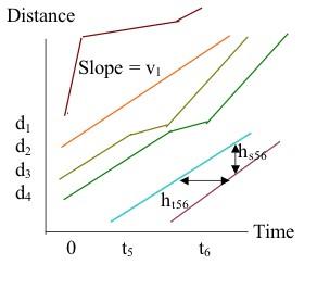 space diagram sodium chloride dot fundamentals of transportation traffic flow wikibooks open books time edit