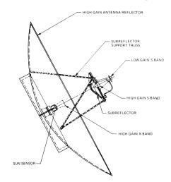 file voyager program high gain antenna diagram png [ 970 x 1027 Pixel ]