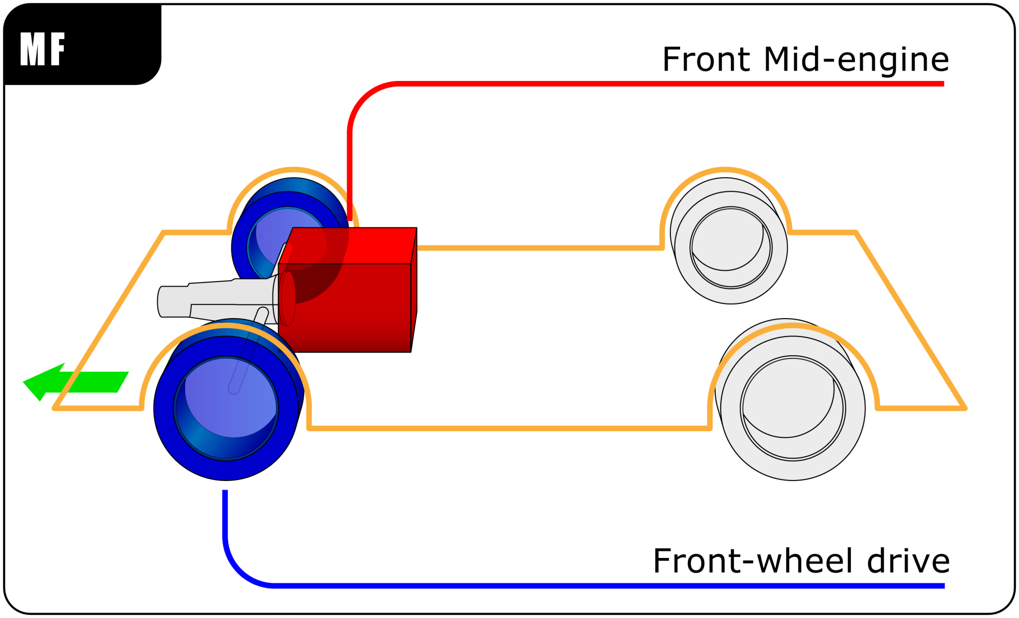 hight resolution of fwd engine diagram wiring diagram for you sable front wheel drive diagram conventional longitudinal fwd