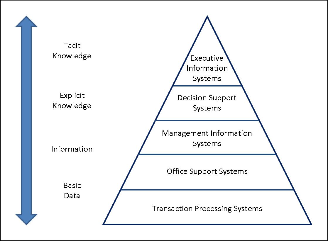 File Five Level Pyramid Model