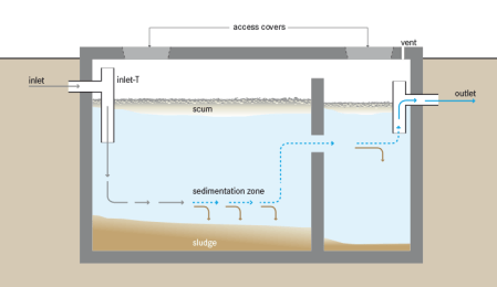 Schematic of a septic tank