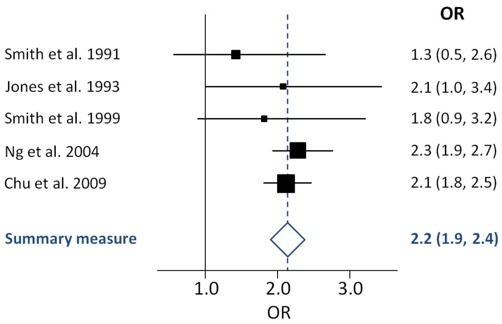 medium resolution of example scatter plot diagram