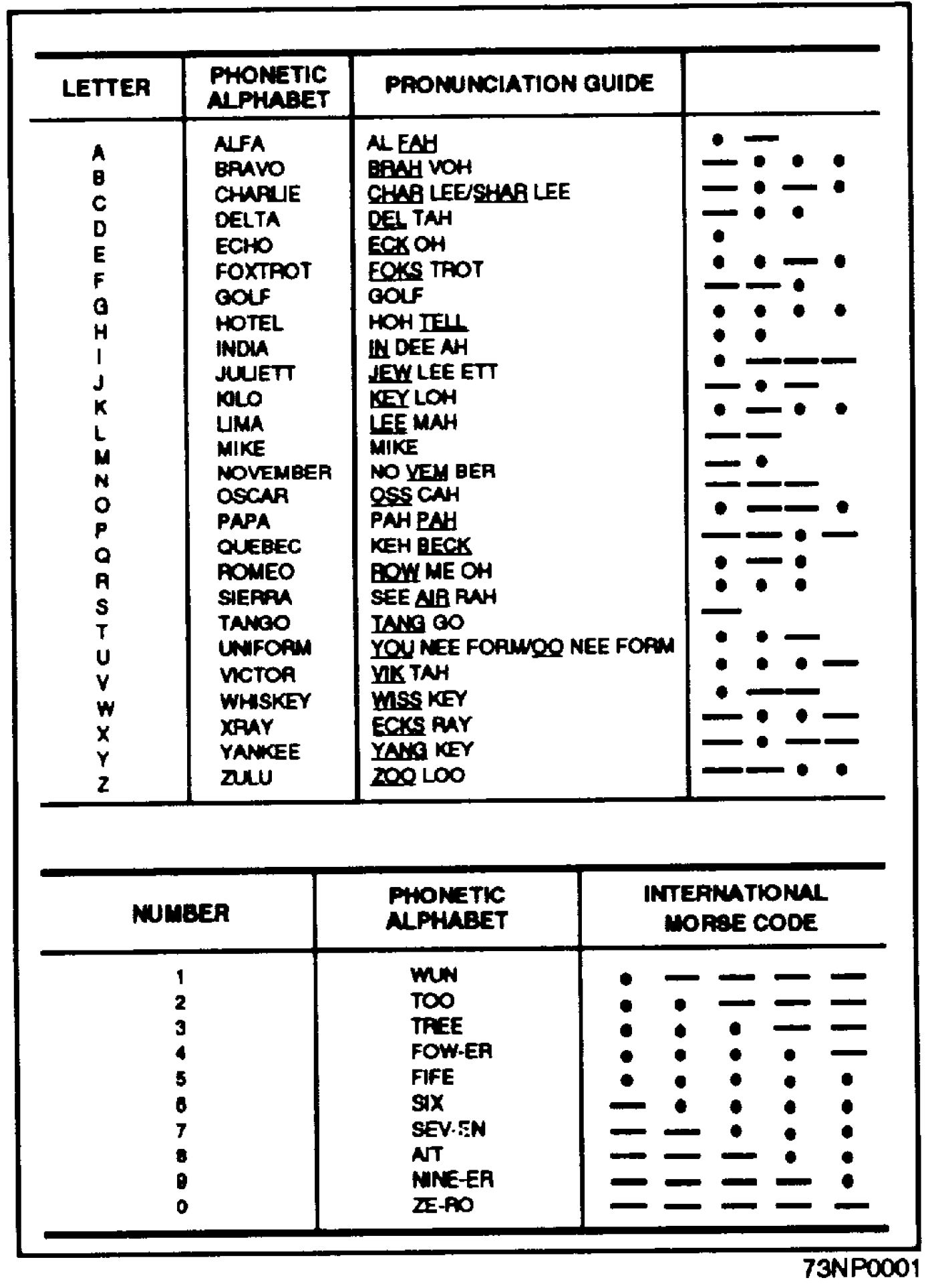 Allied Military Phonetic Spelling Alphabets