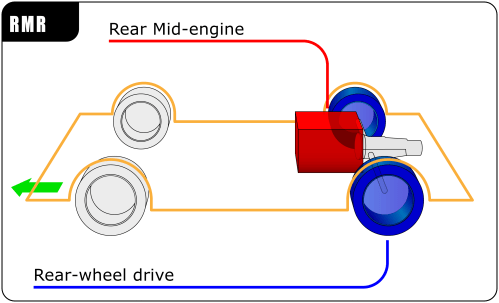 small resolution of rear mid engine rear wheel drive layout