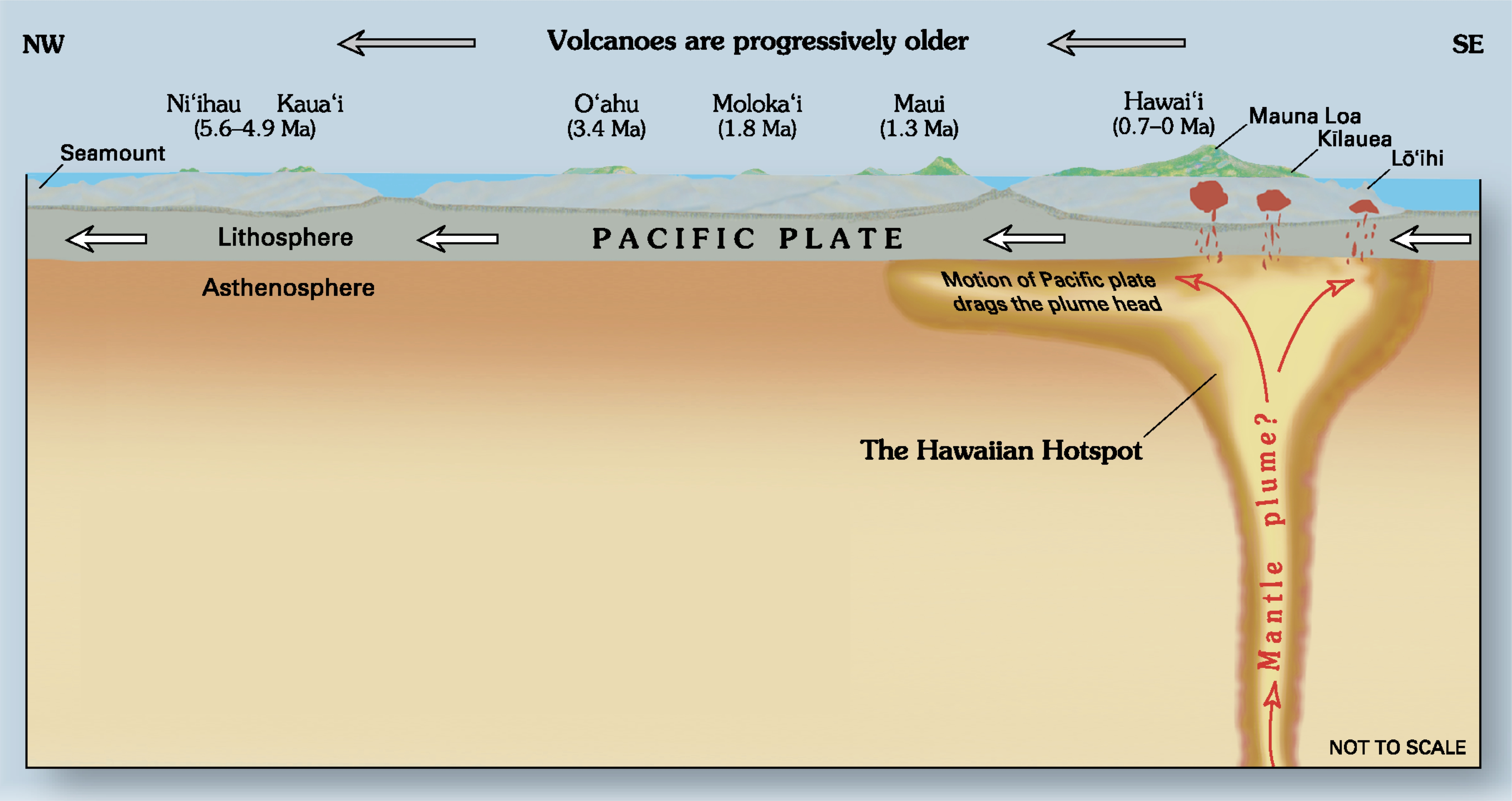 kilauea volcano diagram 2002 chevy trailblazer radio wiring file hawaii hotspot cross sectional jpg
