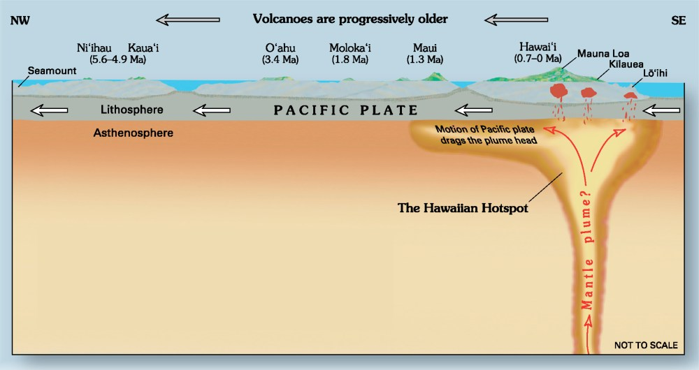 medium resolution of easy underwater volcano diagram