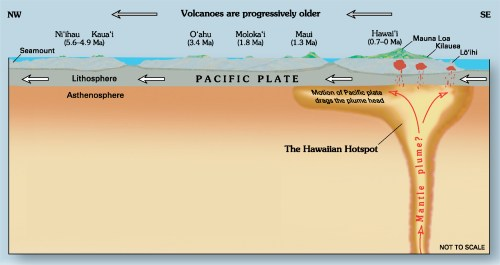 small resolution of easy underwater volcano diagram