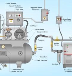 rotary screw compressor wikiwand air dryer further air pressor schematic on 10 cfm air compressor [ 4024 x 2251 Pixel ]