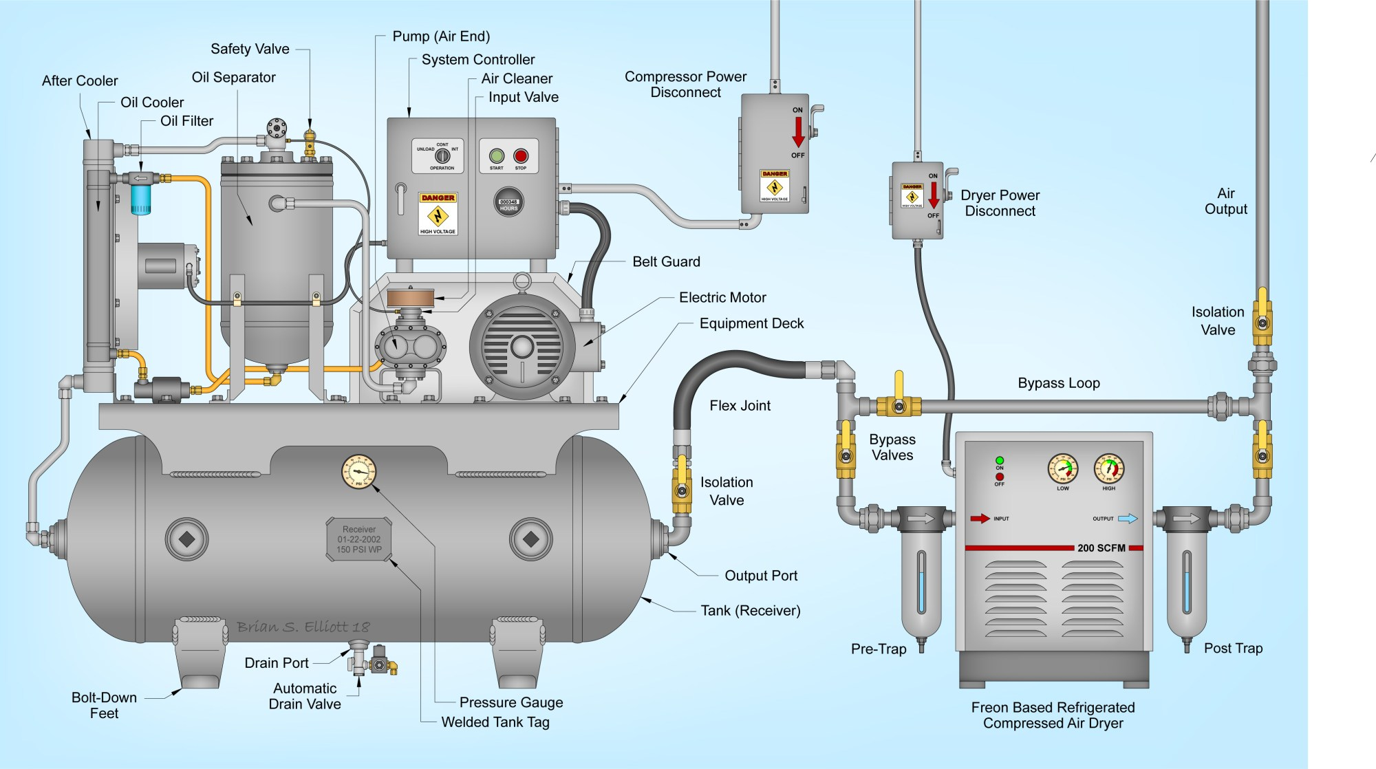 hight resolution of rotary screw compressor wikiwand air dryer further air pressor schematic on 10 cfm air compressor