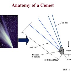 Parts Of A Comet Diagram Usb Wiring Motherboard File Anatomy Jpg Wikimedia Commons