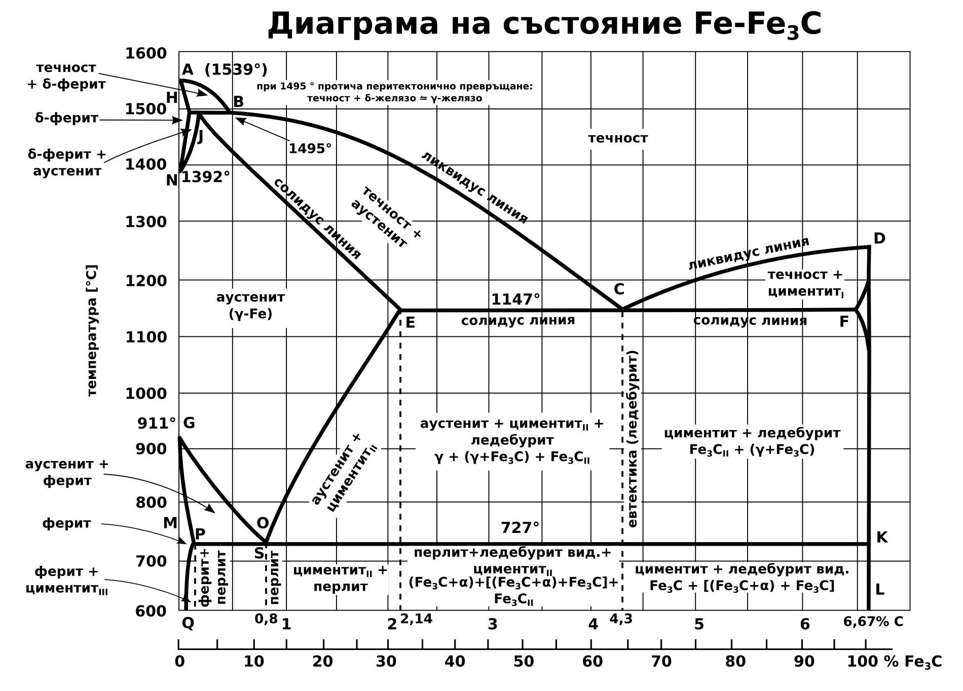 File Fe C Diagram