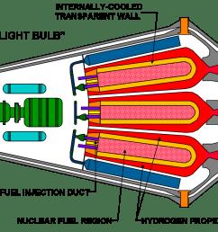 file gas core light bulb png [ 1266 x 852 Pixel ]