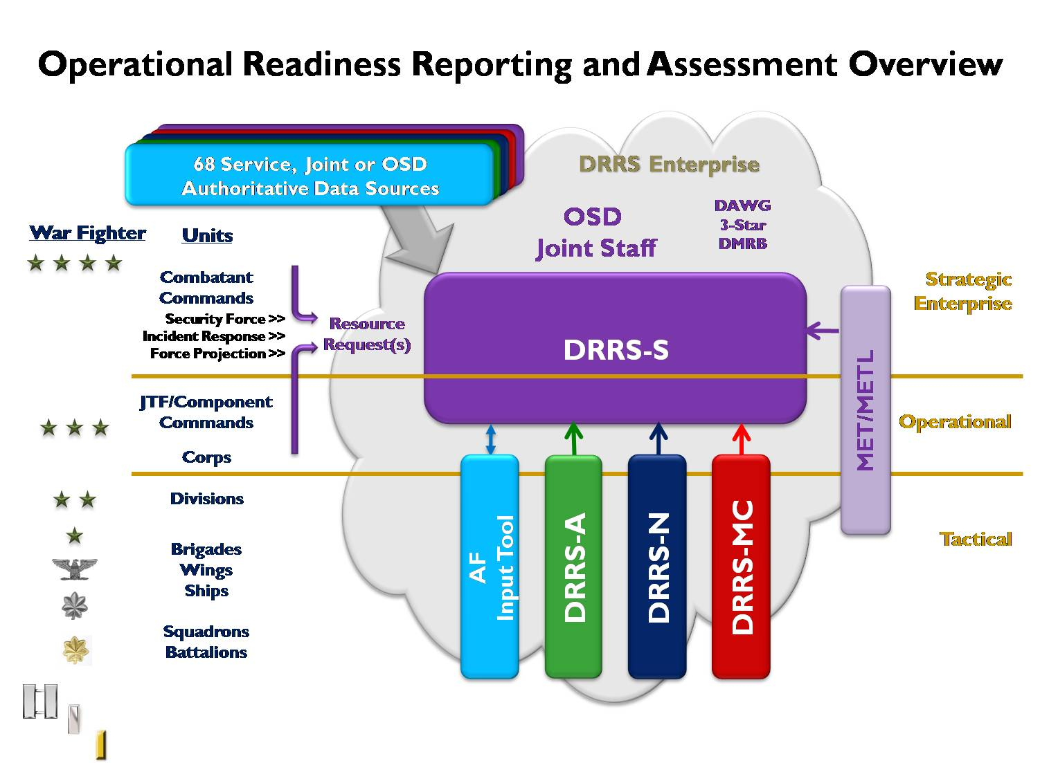 Defense Readiness Reporting System