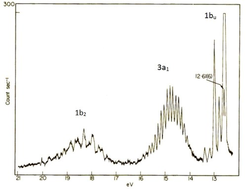 small resolution of photoelectronic spectrum of h2o