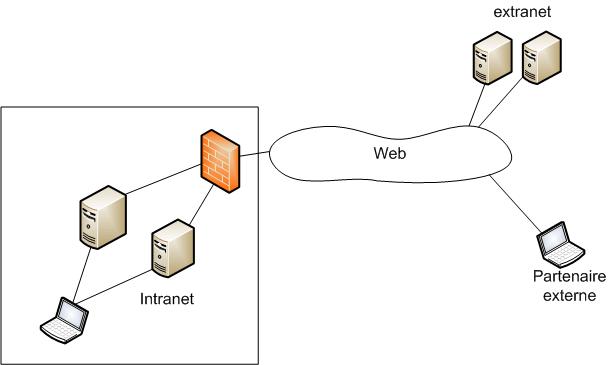 Intranet — Wikipédia