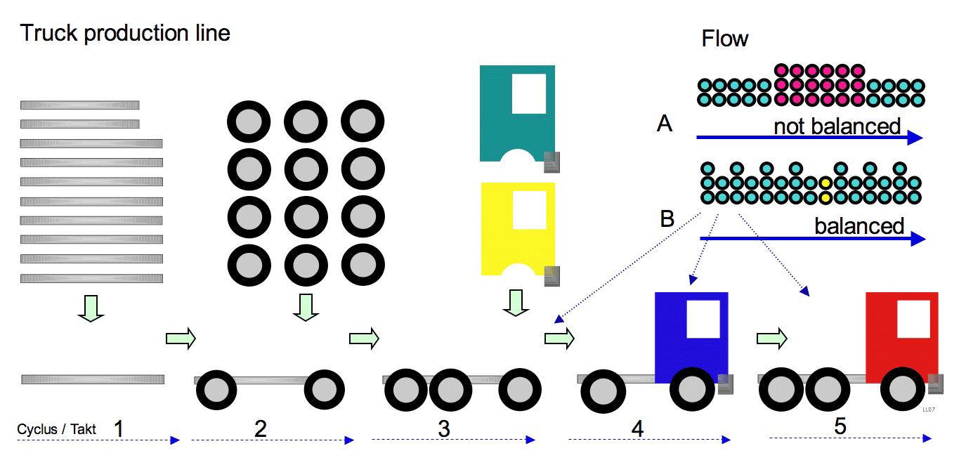 Line balancing  Wikipedia