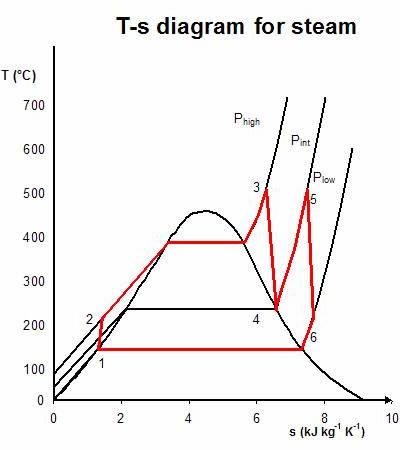 Pv Diagram Gas Turbine Engine Ciclo Di Rankine A Vapore Risurriscaldato Wikipedia