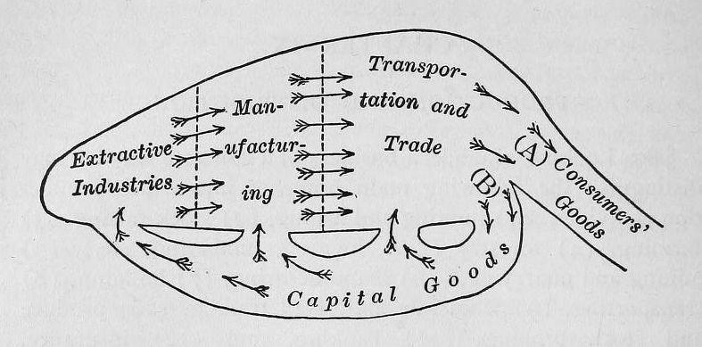 File:Economic production and distribution, 1904.jpg