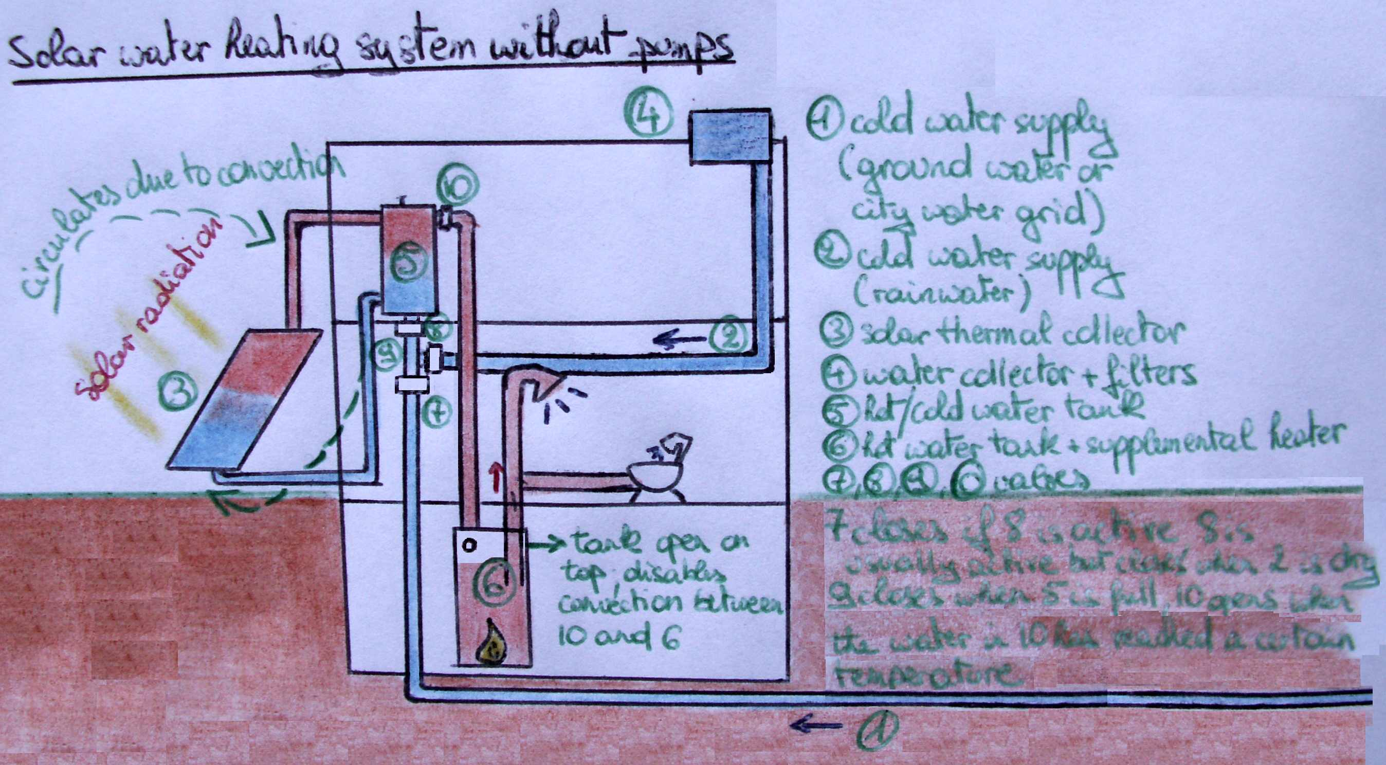 solar water heater schematic diagram 2010 pontiac g6 wiring pipe get free image about